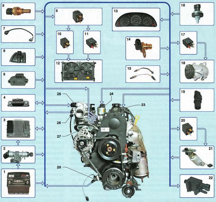 схема системы управления двигателем ЭСУД шевроле ланос