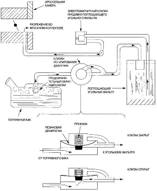 Функциональная схема типичной